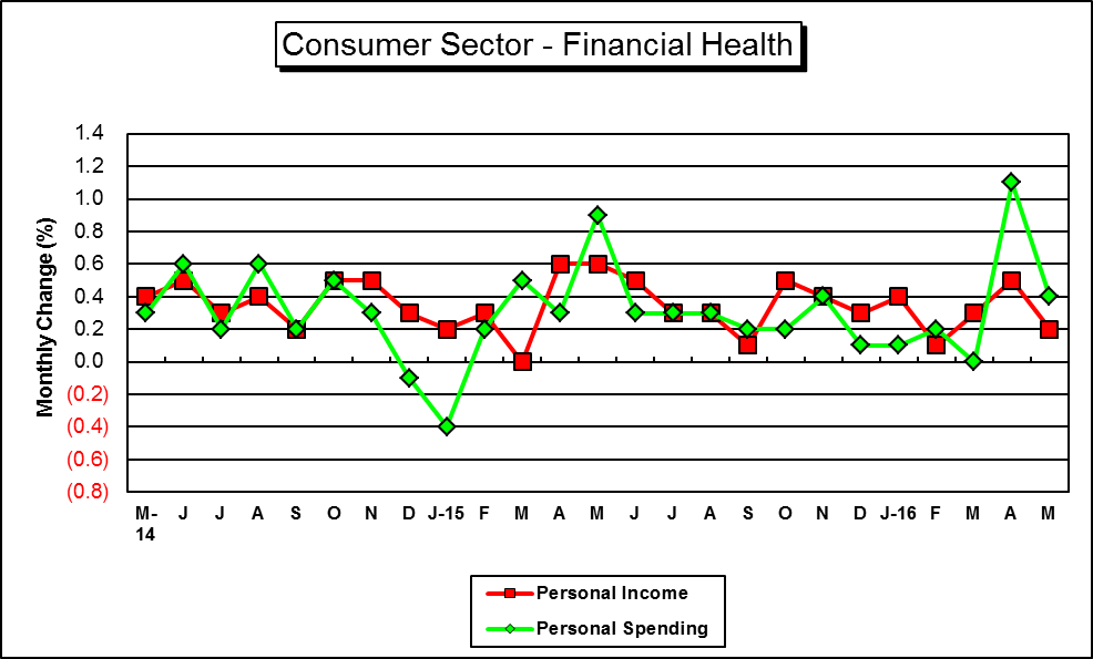 "This is a Graph of ""Key"" U.S. Consumer Finance Indicators....for a hard copy please call (785) 296-3372...."