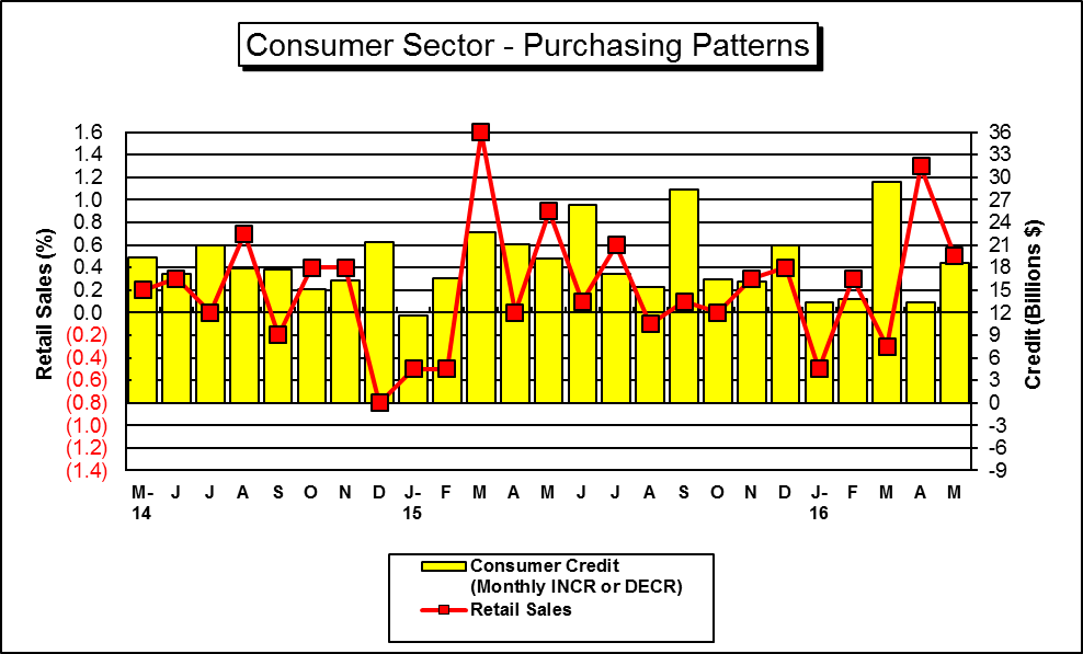 "This is a Graph of ""Key"" U.S. Consumer Spending Indicators....for a hard copy please call (785) 296-3372...."