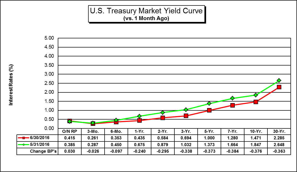 This is a Graph of the U.S. Treasury Yield Curve (Month over Month)....for a hard copy please call (785) 296-3372....