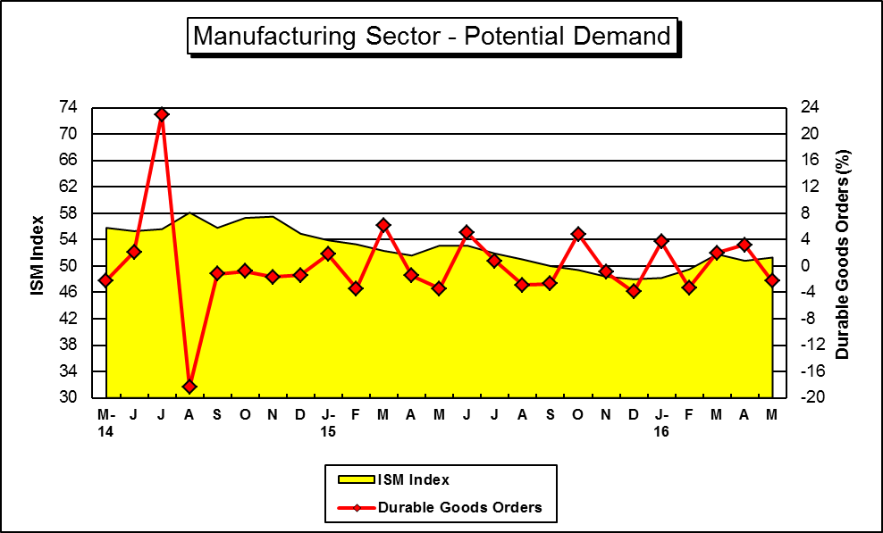 "This is a Graph of ""Key"" U.S. Manufacturing Demand Indicators....for a hard copy please call (785) 296-3372...."