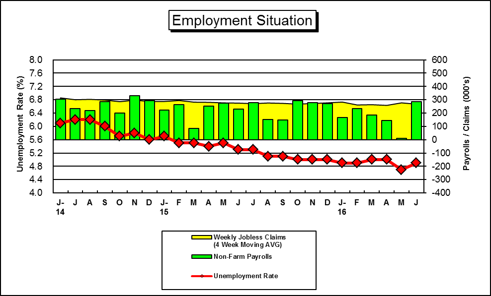 "This is a Graph of ""Key"" U.S. Unemployment Figures....for a hard copy please call (785) 296-3372...."