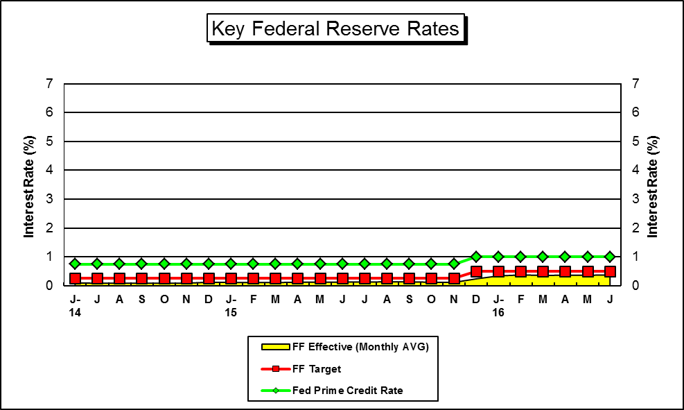 "This is a Graph of ""Key"" U.S. Federal Reserve Interests Rates....for a hard copy please call (785) 296-3372...."