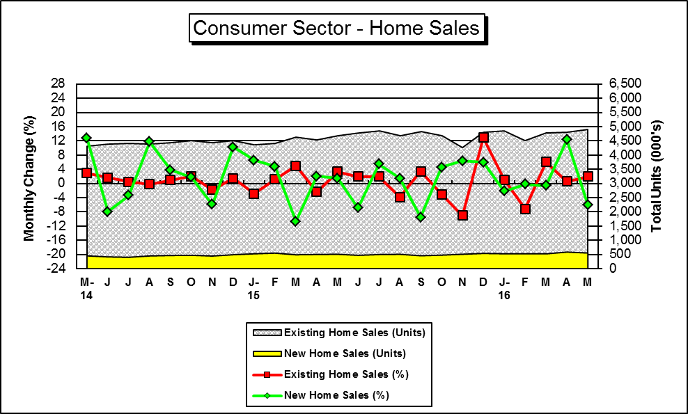 "This is a Graph of ""Key"" U.S. Home Sales Figures....for a hard copy please call (785) 296-3372...."