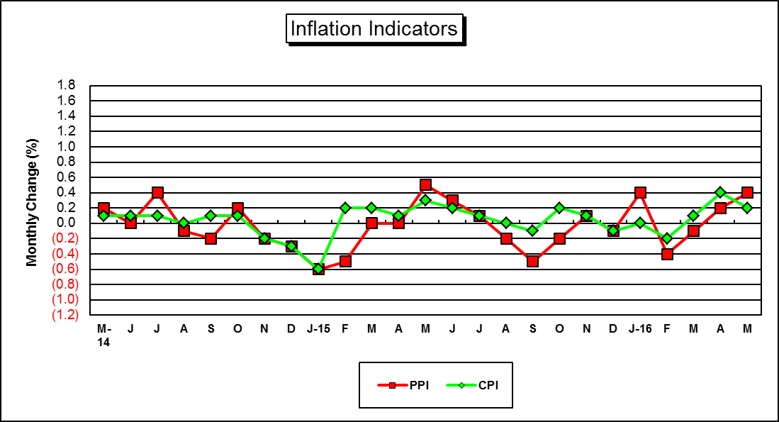 "This is a Graph of ""Key"" U.S. Inflation Indicators....for a hard copy please call (785) 296-3372...."