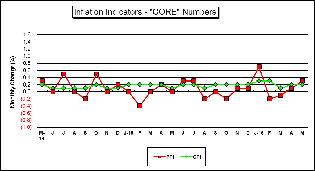 "This is a Graph of ""Key"" U.S. ""Core"" Inflation Indicators....for a hard copy please call (785) 296-3372...."