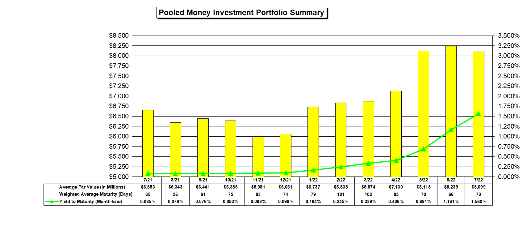 A Monthly Performance Graph of the Pooled Money Investment Portfolio (Data is as of Month-End).....(Specific Figures/Percentages are listed Below the Chart)......
