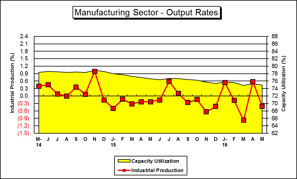 "This is a Graph of ""Key"" U.S. Manufacturing Output Indicators....for a hard copy please call (785) 296-3372...."