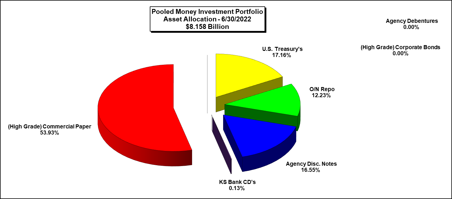 An Asset Allocation Graph of the Pooled Money Investment Portfolio as of the most recent Month-End.....(Specific Figures/Percentages are listed Below the Chart)......